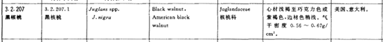 实木家具科普:为啥都爱仿冒黑胡桃?4种主流胡桃木真假辨析!北美南美非洲东南亚……到底哪种胡桃木能用?
