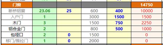 案例回顾:开玩笑!4万装130平?真的能够用吗?做装修预算的5个关键点!2021年装修日记01